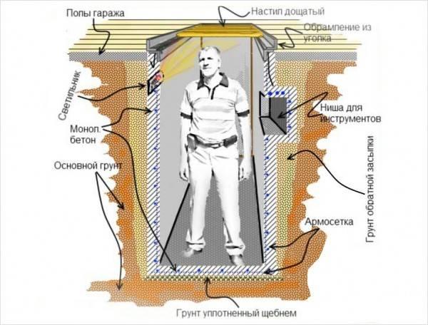 parametry-smotrovoj-yamy
