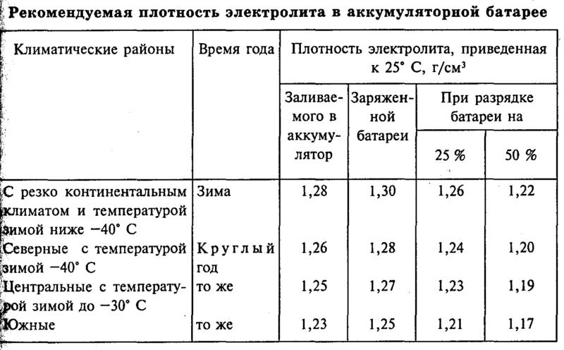 Эта таблица поможет выбрать плотность аккумулятора в зависимости от времени года и климата.