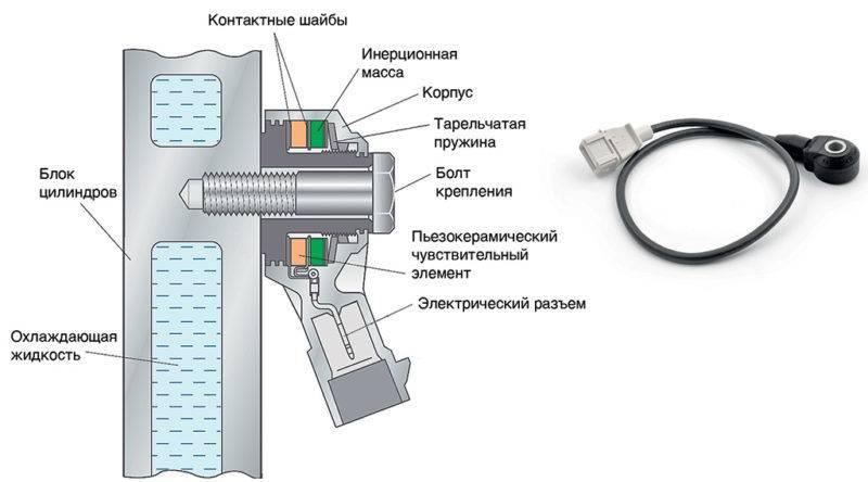 В некоторых моделях автомобилей ВАЗ применяют широкополосные датчики.