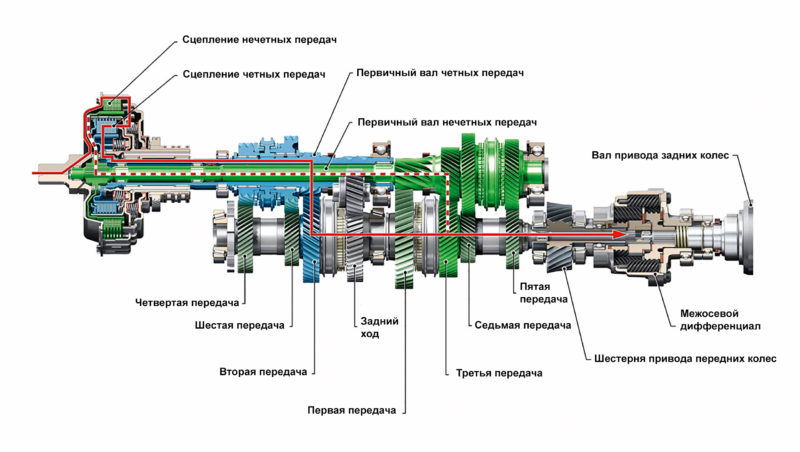 Крутящий момент в двойном сцеплении мокрого типа передается из двигателя на КПП благодаря сжатию ведомого и ведущего диска.