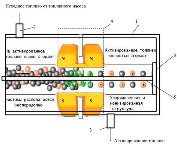 princip_raboty_magnitov_dlya_ekonomii_topliva