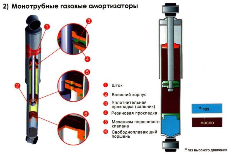 Газовые амортизаторы сегодня предпочтительны для большинства водителей.