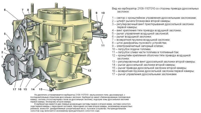 Здесь вы видите устройство карбюратора ВАЗ 2109.