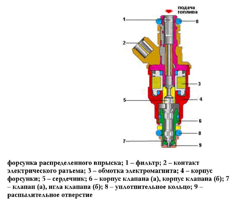 Конструкция имеет сопло и клапан электромагнитного типа с иглой.
