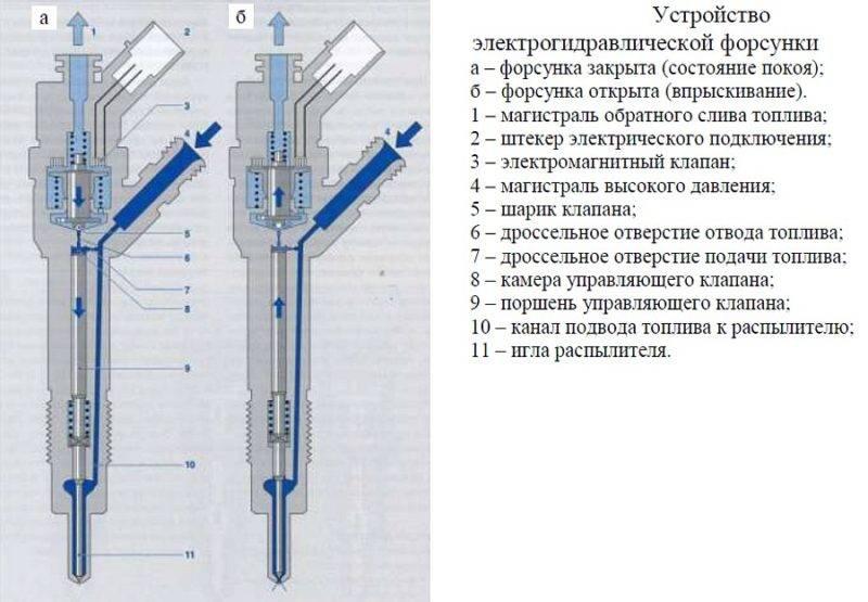 Здесь вы видите устройство электрогидравлических форсунок.