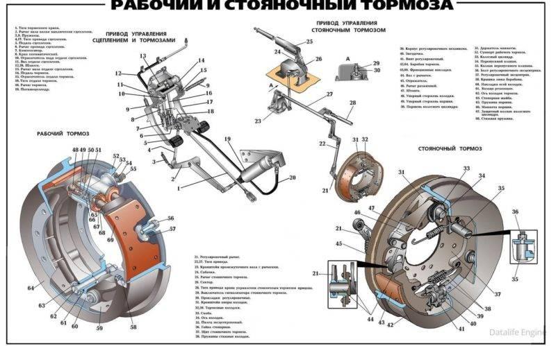 Здесь вы видите устройство тормозной системы автомобиля.