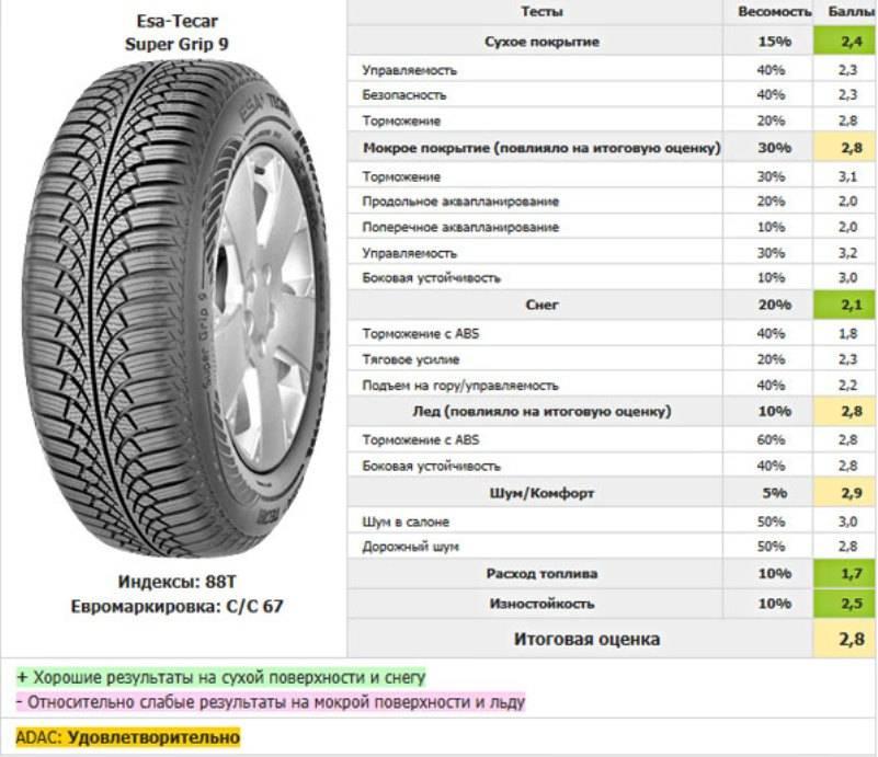 Данная модель заняла второе место в тесте зимних шин проведённом обществом ADAC.