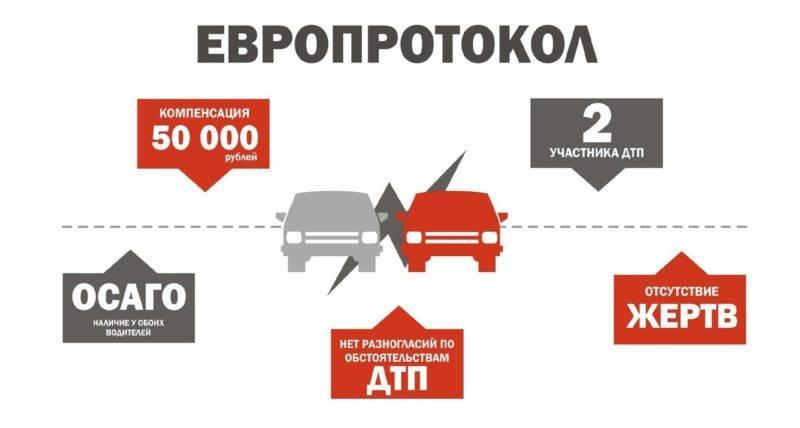 Для оформления потребуется специальный бланк. Обычно он предоставляется водителям при заключении страхового договора по ОСАГО.