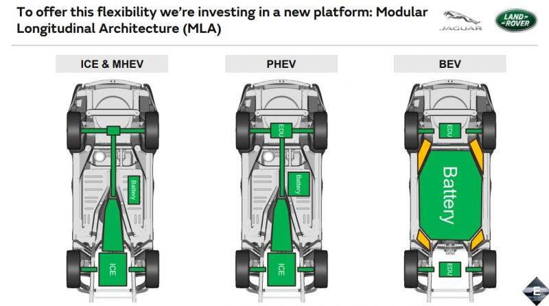 Это - варианты установки электромоторов и батарей на новой платформе от LR.