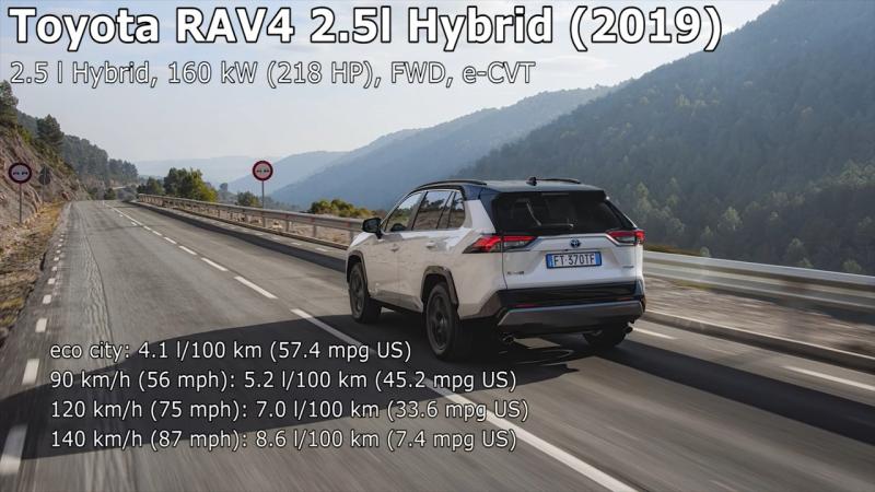 Таким получился расход топлива гибридного варианта RAV4 2019 года.