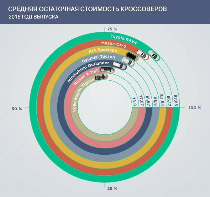 Итоговые значения остаточной стоимости. Фото: autostat.ru